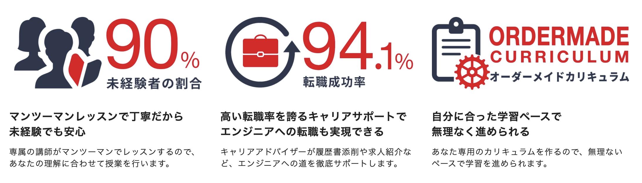 侍エンジニアは転職成功率94.1%